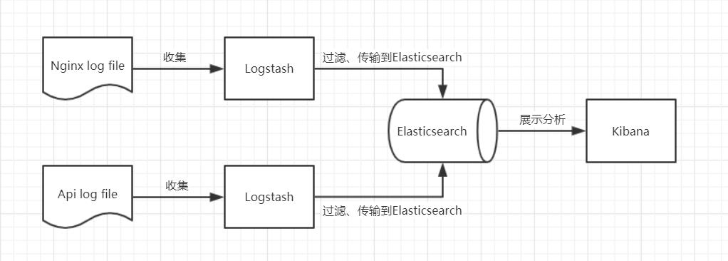 ELK架构1