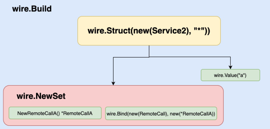 wire.Build.png