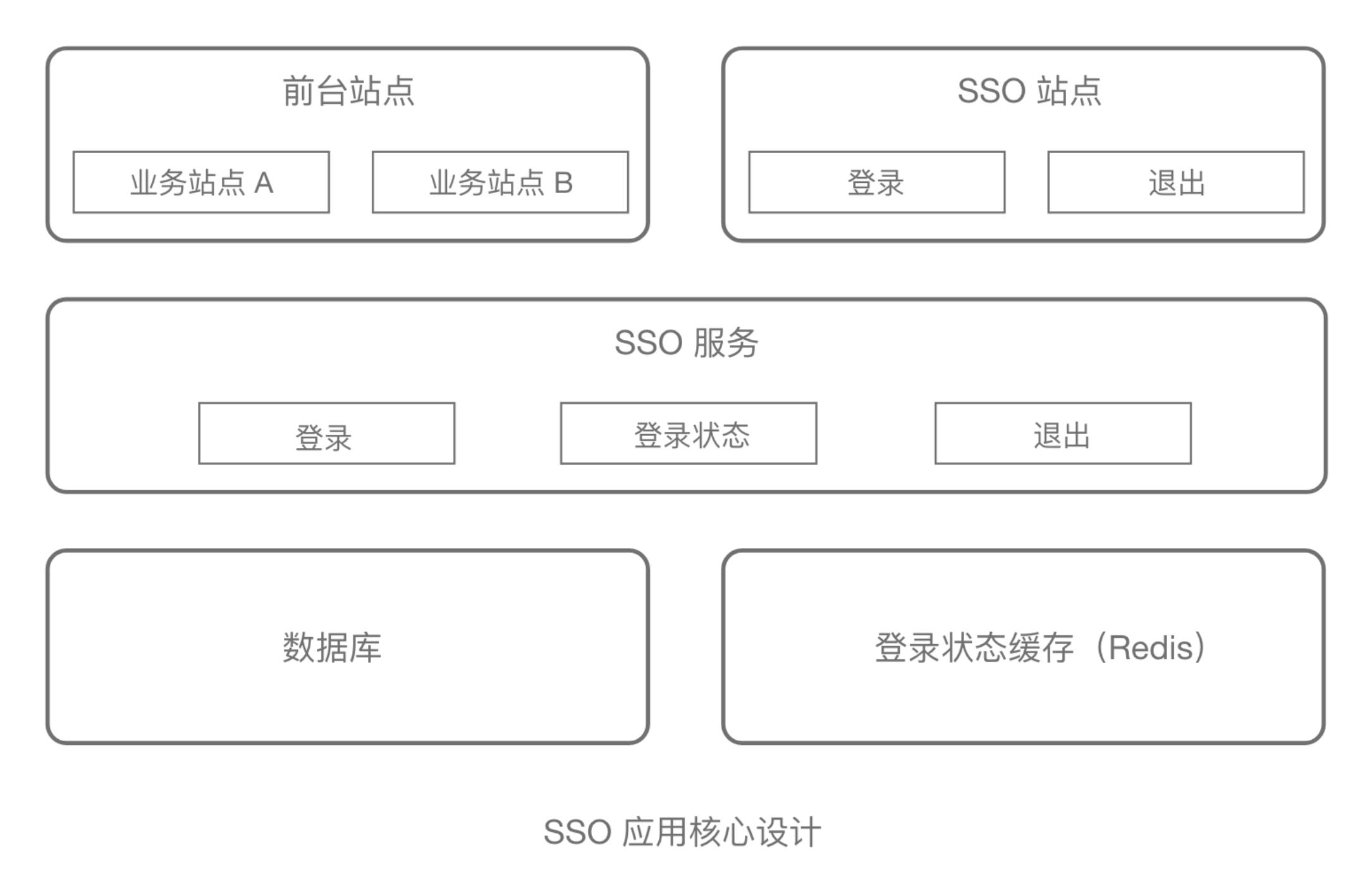 SSO应用核心设计