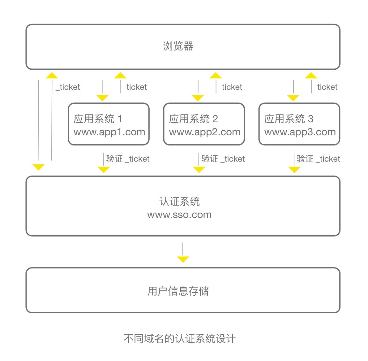 不同域名的认证系统设计